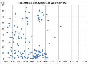 Quelle: Todesanzeigen im Kreisarchiv für 1943